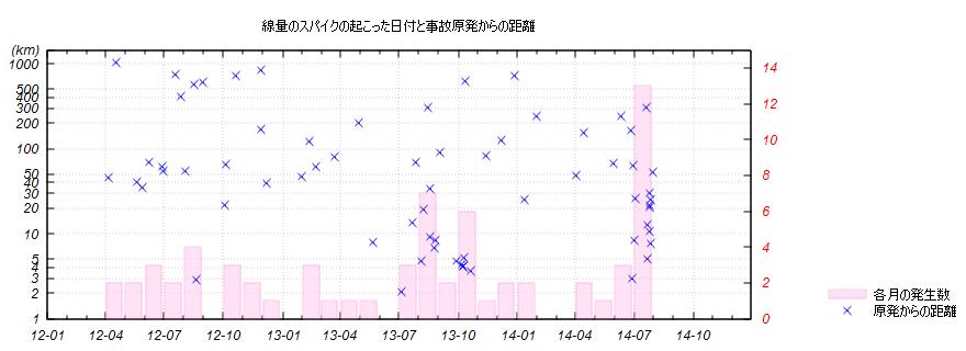 放射線量のスパイクの発生日時と原発からの距離
